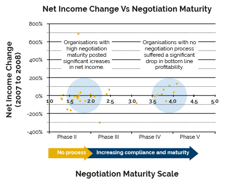 Negotiation maturity analysis