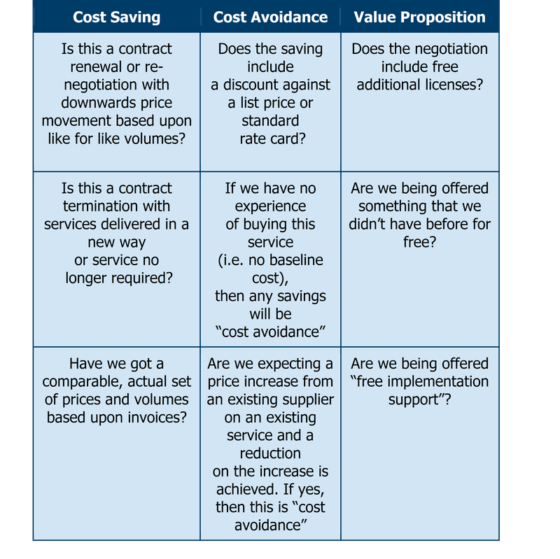 Selling to Procurement savings definition